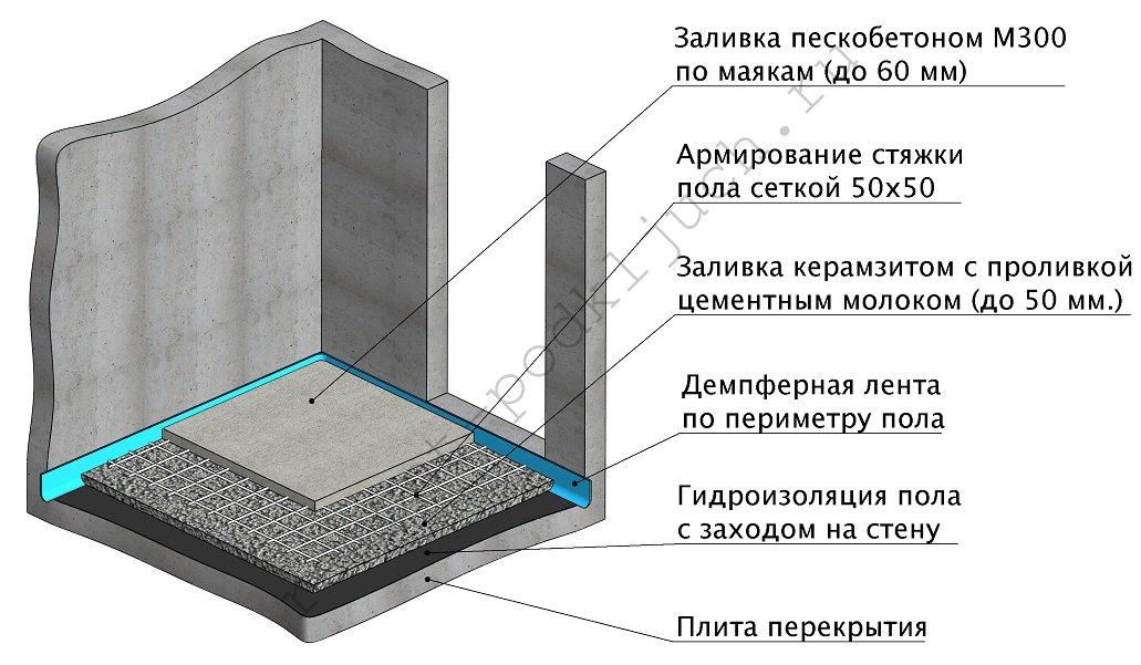 Как залить пол цементным раствором ровно как сделать пол из керамзитобетона